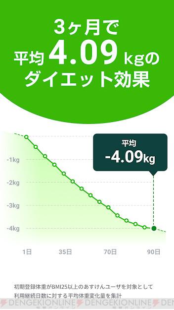 ない 初期 体重 減ら ダイエット