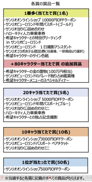 大賞 サンリオ 歴代 キャラクター
